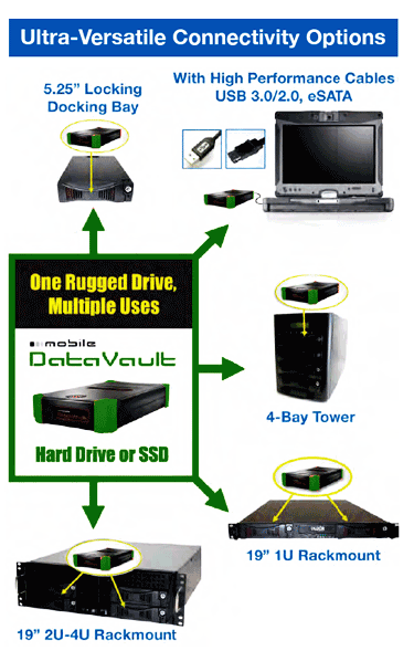 Infographic for the many uses of Olixir encrypted rugged external hard drives included loading a docking bay, connecting with USB 3.0/2.0, eSATA,  inserting into a tower or inserting into a Rackmount